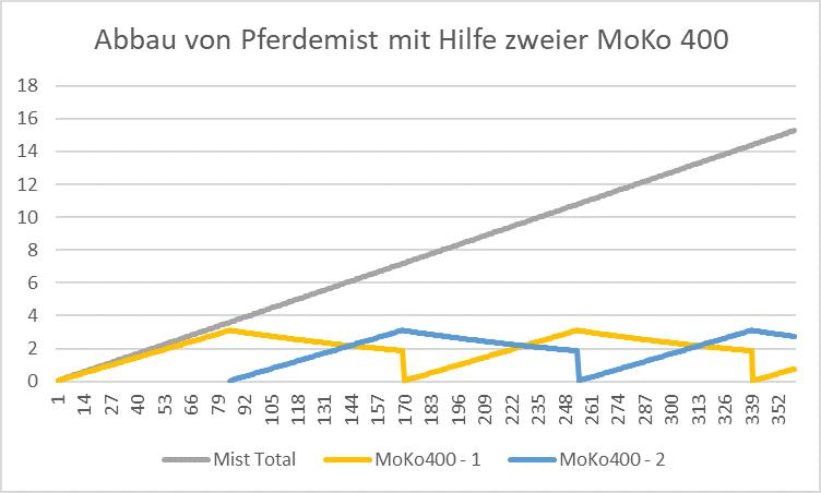 Verlauf des Abbaus von Pferdemist mit dem MoKo-Wurmkomposter